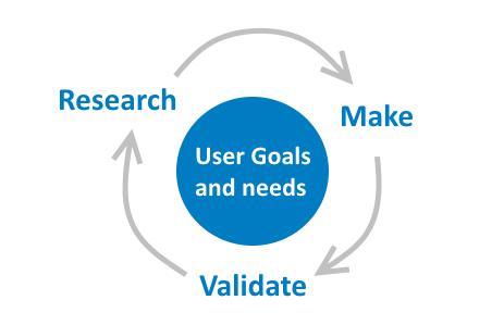 user-centered-design-spot