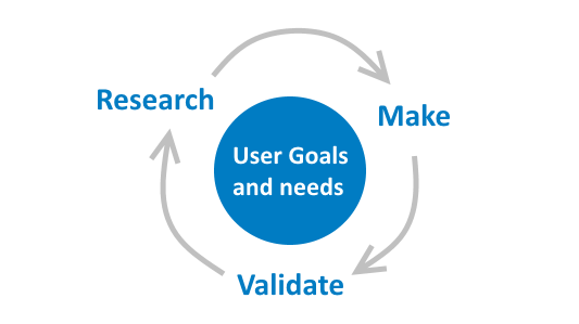 user-centered-design-spot