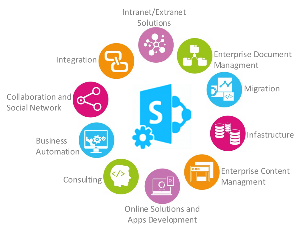 Sharepoint Diagram